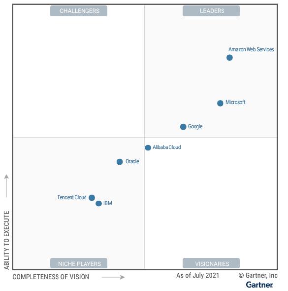 2021 Gartner Magic Quadrant for Cloud Infrastructure and Platform Services